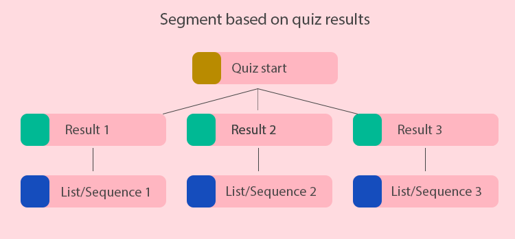 segment quiz results