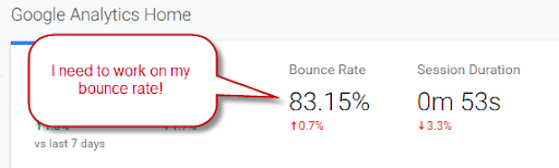 Google analytics with bounce rate of 83%