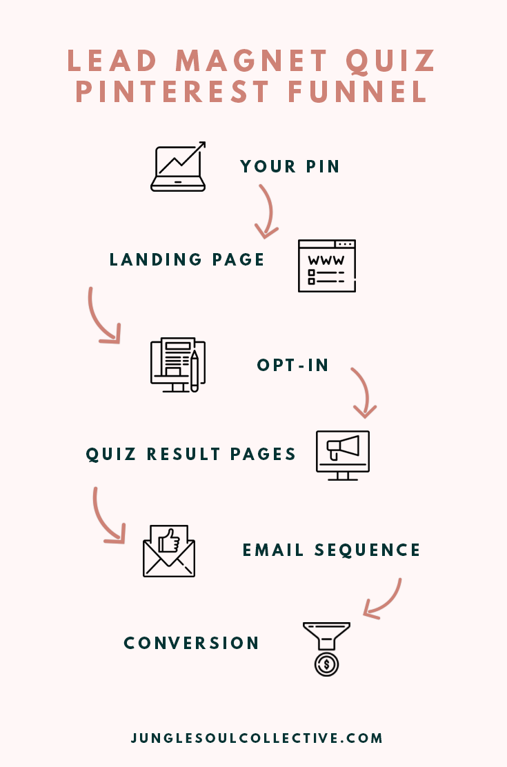 Funnel path for a quiz for Pinterest with icons