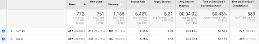 screenshot of Google Analytics with male and female percentages