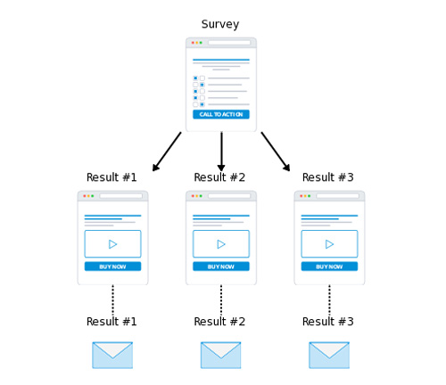flowchart for segmented email sequences