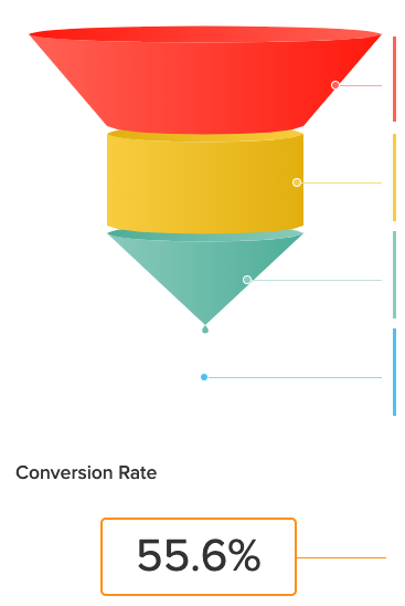 funnel graphic showing that the quiz converts at 56%