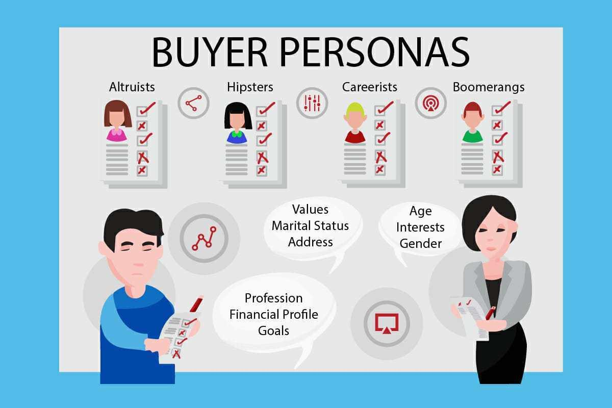 infographic on different buyer personas
