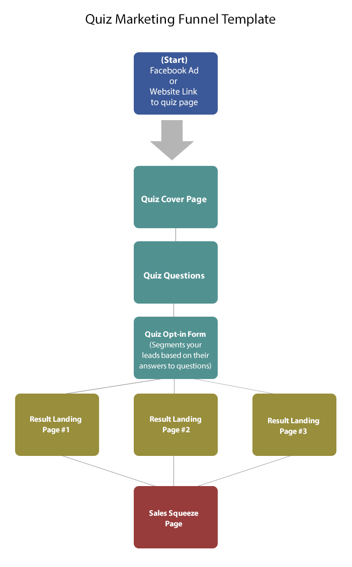 flow chart showing quiz to sales page funnel
