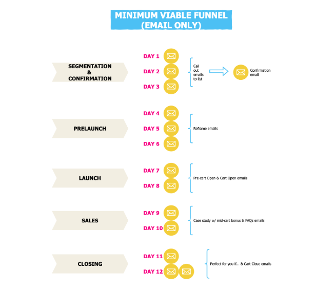 minimum viable funnel flowchart