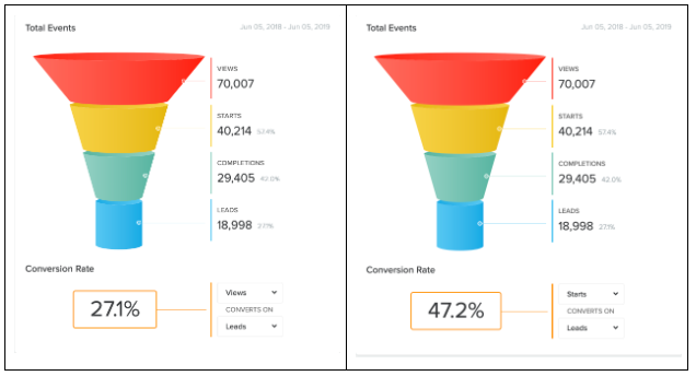 two screenshots of quiz conversion funnel