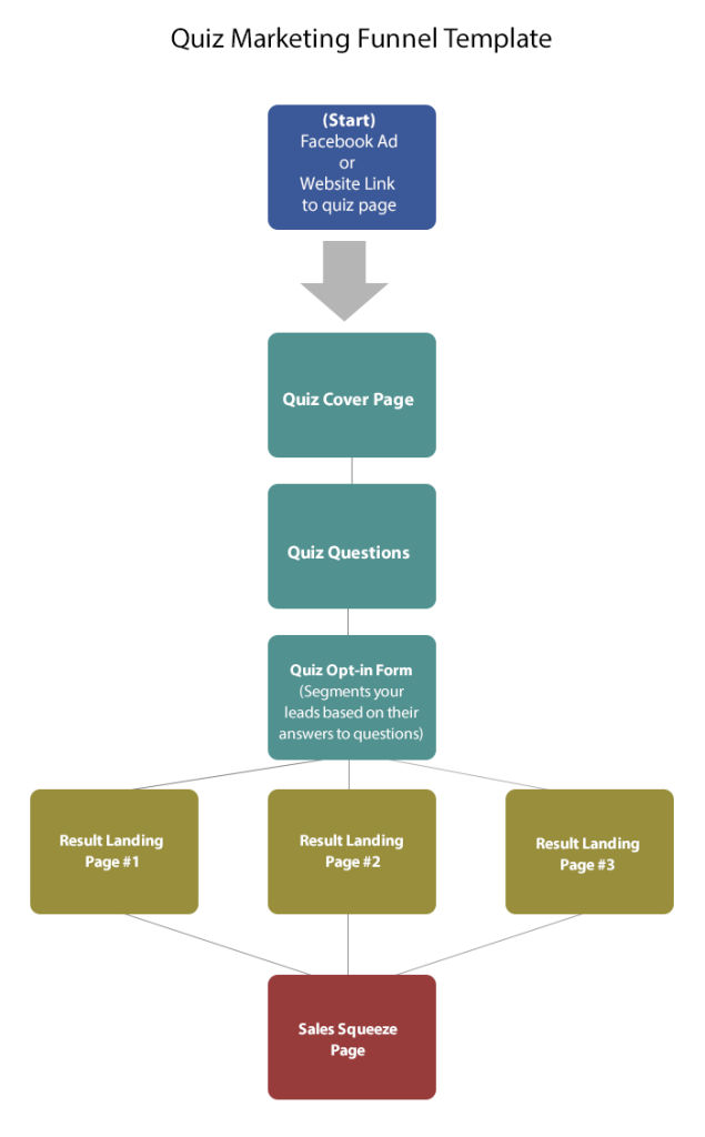 steps of a marketing funnel