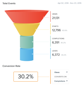 quiz funnel showing a 30.2% conversion rate