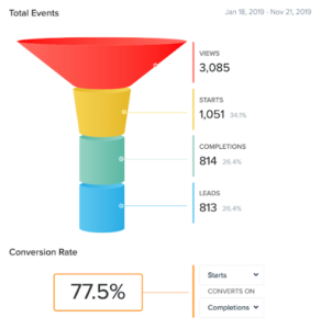 quiz funnel showing 77.5% conversion of starts to completions