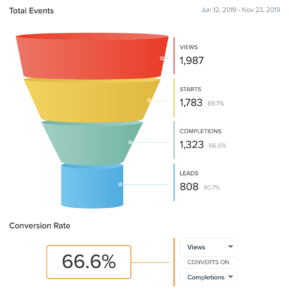 quiz funnel showing a 66.6% conversion rate