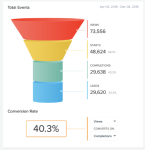 quiz analytics showing a 40.3% conversion rate of views to completions