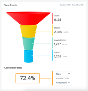 quiz funnel showing conversion rate of 72.4% completions