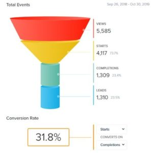 quiz analytics for starts to leads with 31.8% conversion rate