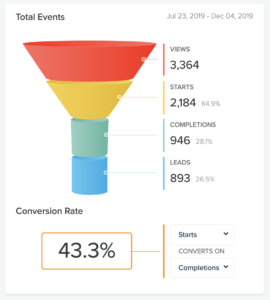 quiz analytics with 43% conversion rate