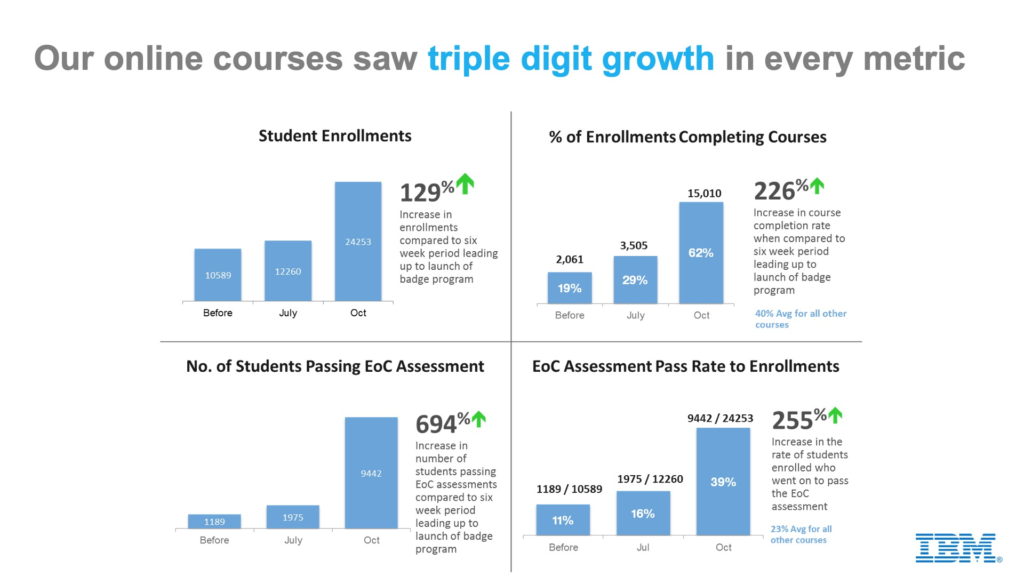 IBM course growth