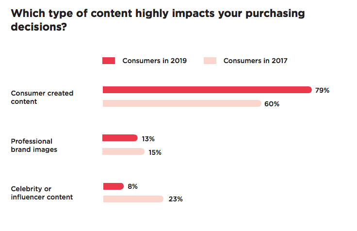 results showing people overwhelmingly consider consumer-created content (reviews and testimonials) when deciding to buy