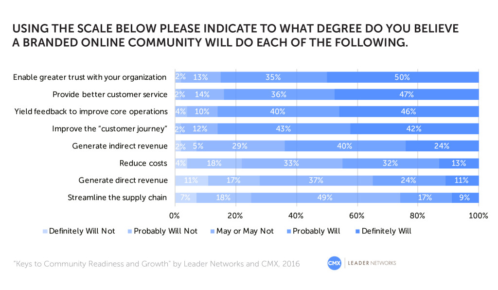 Survey results showing whether having an online community impacts views of organization
