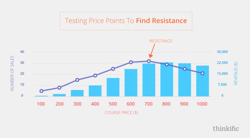 pricing graph from Thinkific