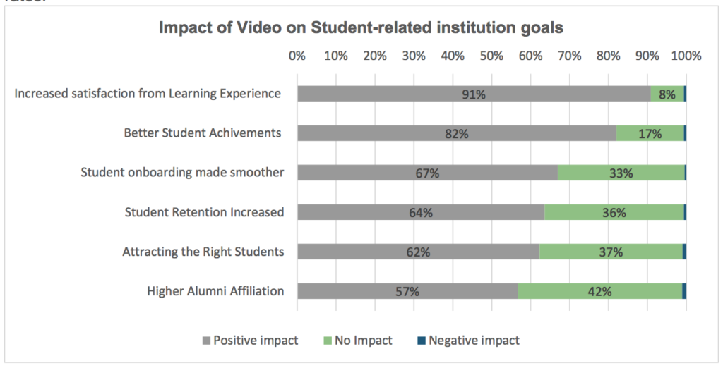 impact on video on student goals