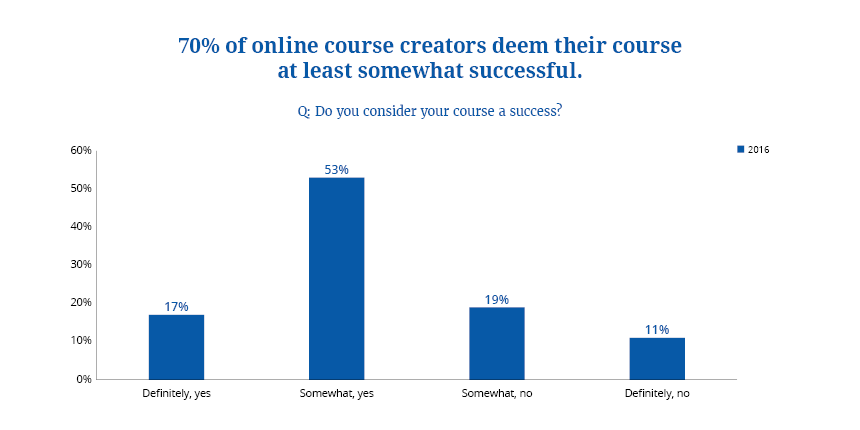 survey showing 70% of course creators think their course is a success