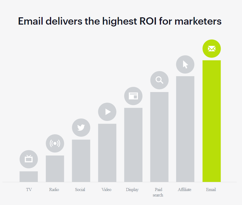 graphic showing email has highest ROI