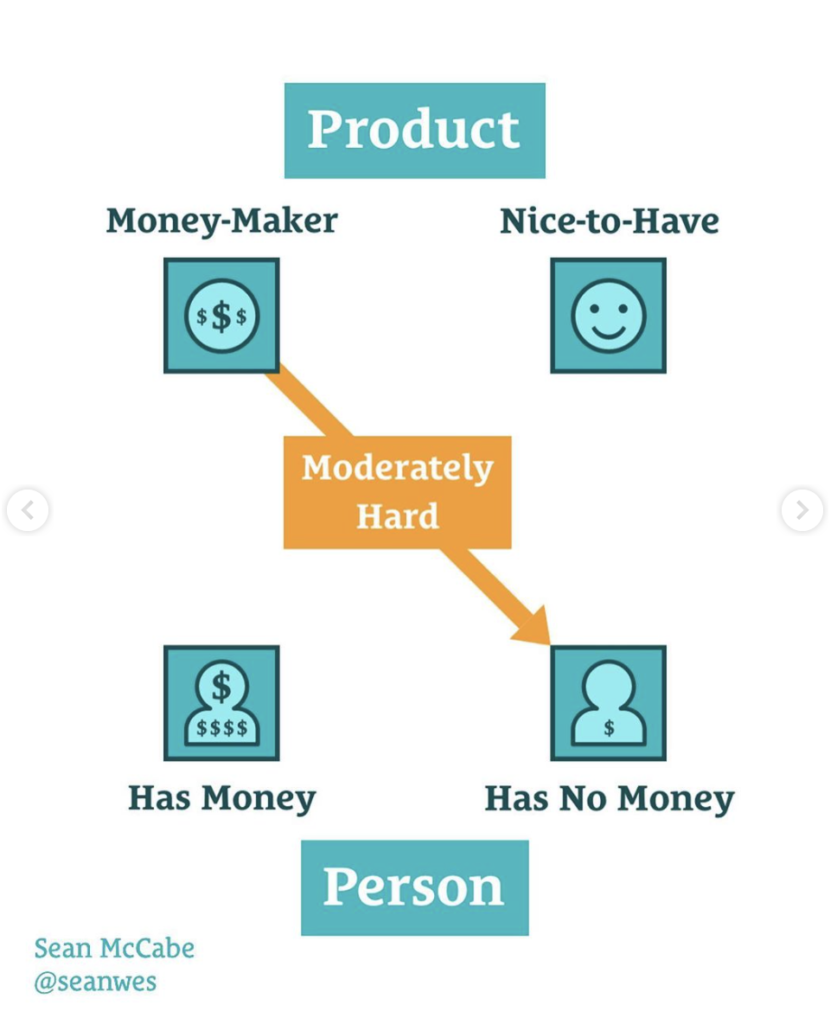 money-maker product is moderately hard to sell to someone who has no money