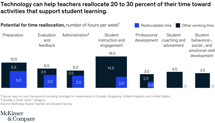 graph showing time teachers can get back through AI